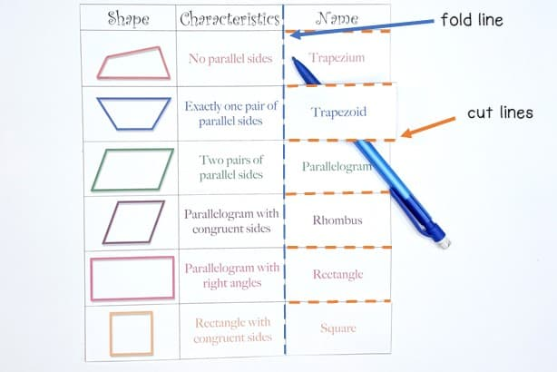 cutting and folding lines highlighted to show how to modify this quadrilateral classification chart